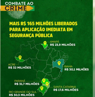 Governo Bolsonaro autoriza investimento de R$ 165,7 milhões para seis estados.