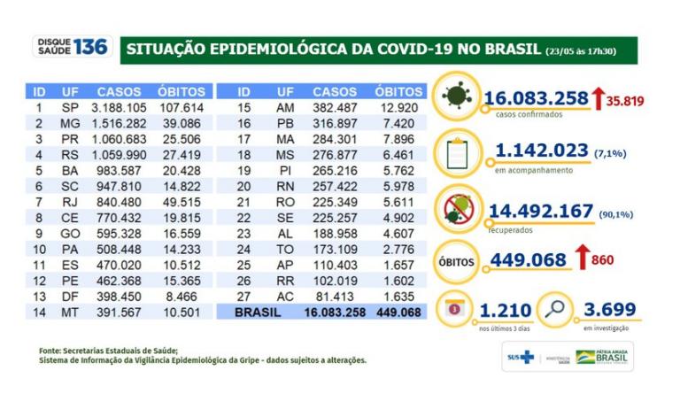 Covid-19: 14.492.167 milhões de pessoas estão recuperadas no Brasil